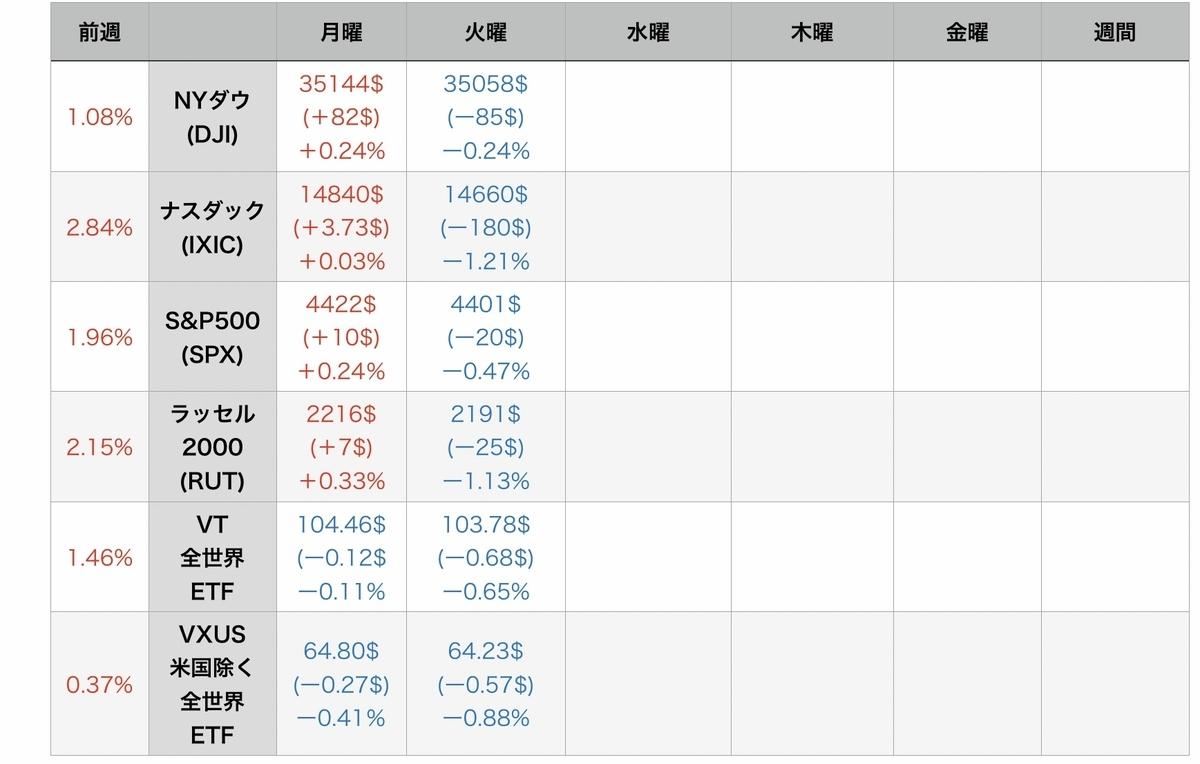 f:id:US-Stocks:20210728075930j:plain