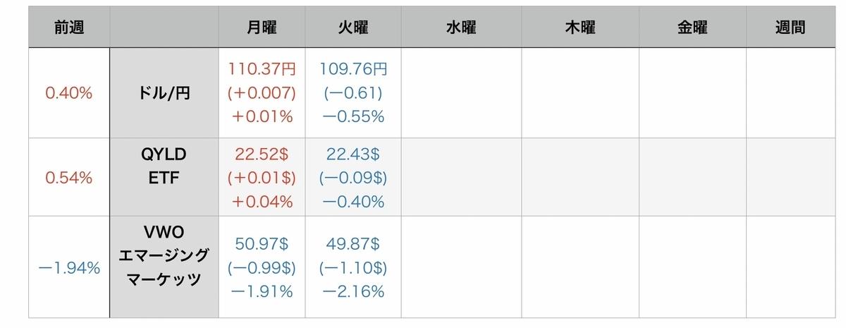 f:id:US-Stocks:20210728075948j:plain