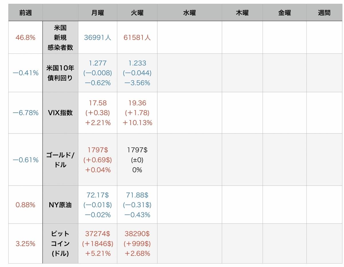 f:id:US-Stocks:20210728121642j:plain