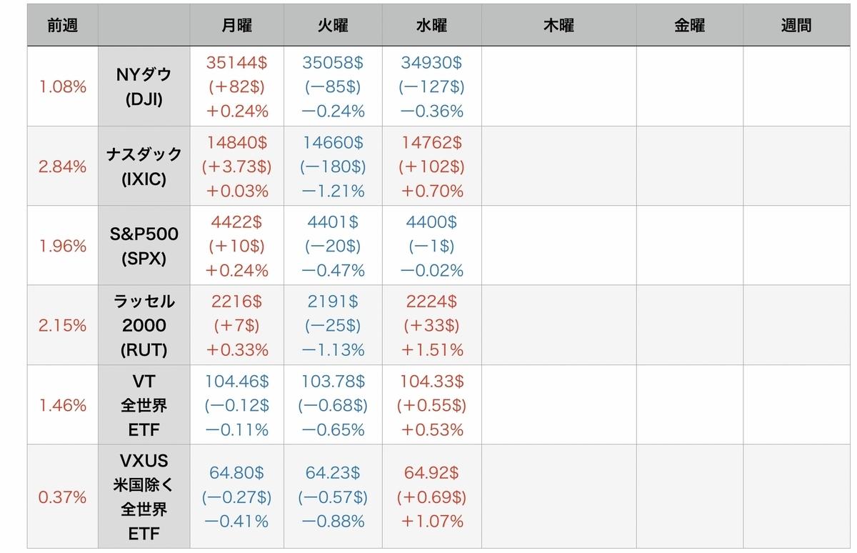 f:id:US-Stocks:20210729081839j:plain