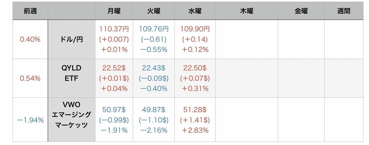 f:id:US-Stocks:20210729082132j:plain