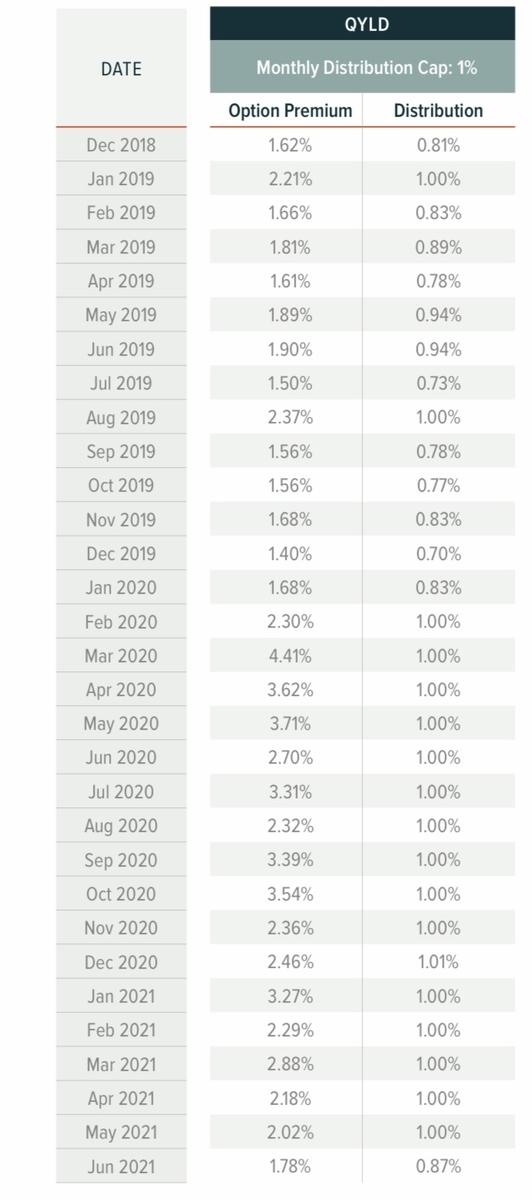 f:id:US-Stocks:20210729120212j:plain