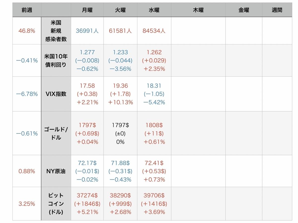 f:id:US-Stocks:20210729122839j:plain