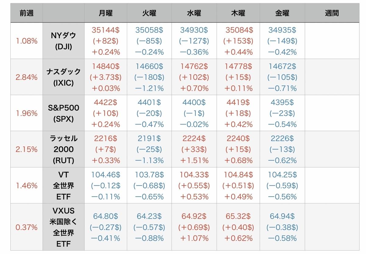 f:id:US-Stocks:20210731081545j:plain