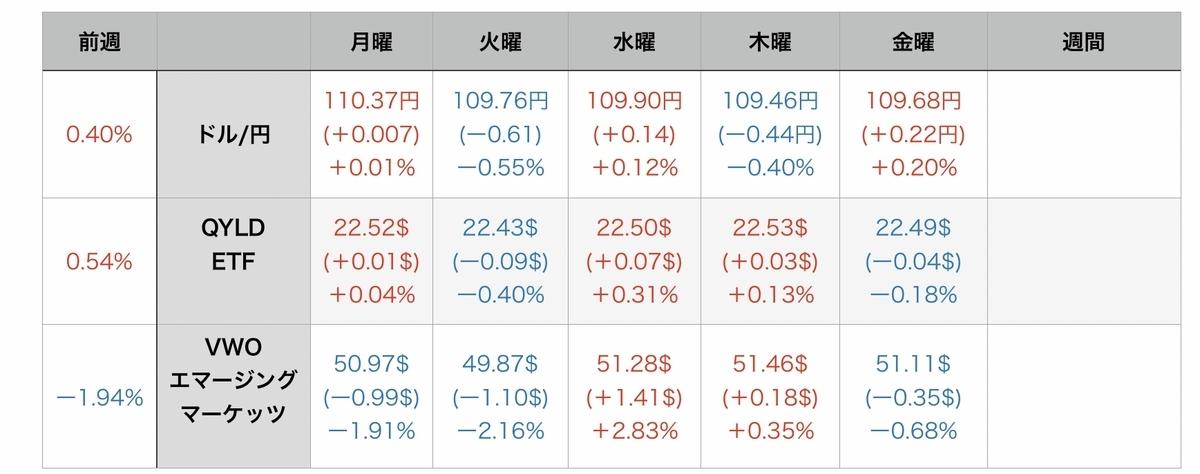f:id:US-Stocks:20210731081701j:plain
