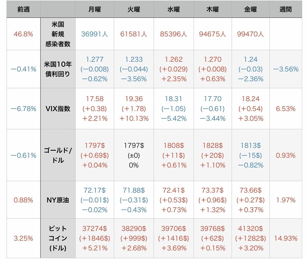 f:id:US-Stocks:20210731104625j:plain