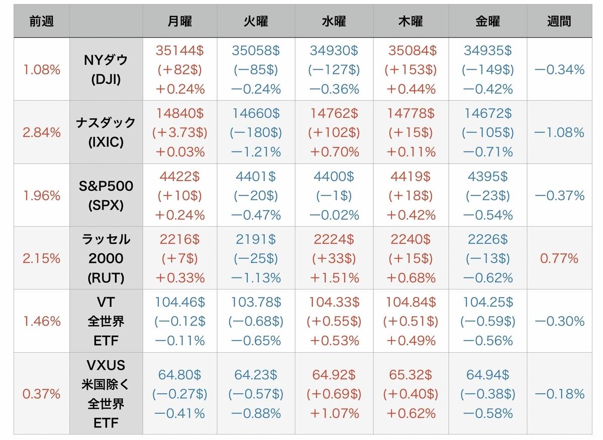 f:id:US-Stocks:20210731152244j:plain