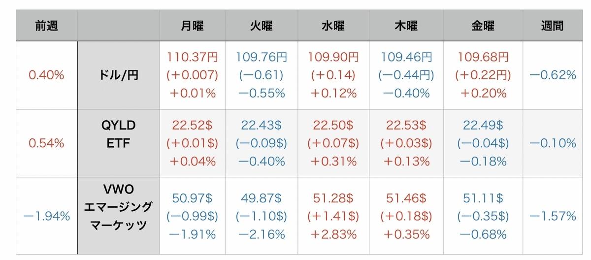 f:id:US-Stocks:20210731152355j:plain