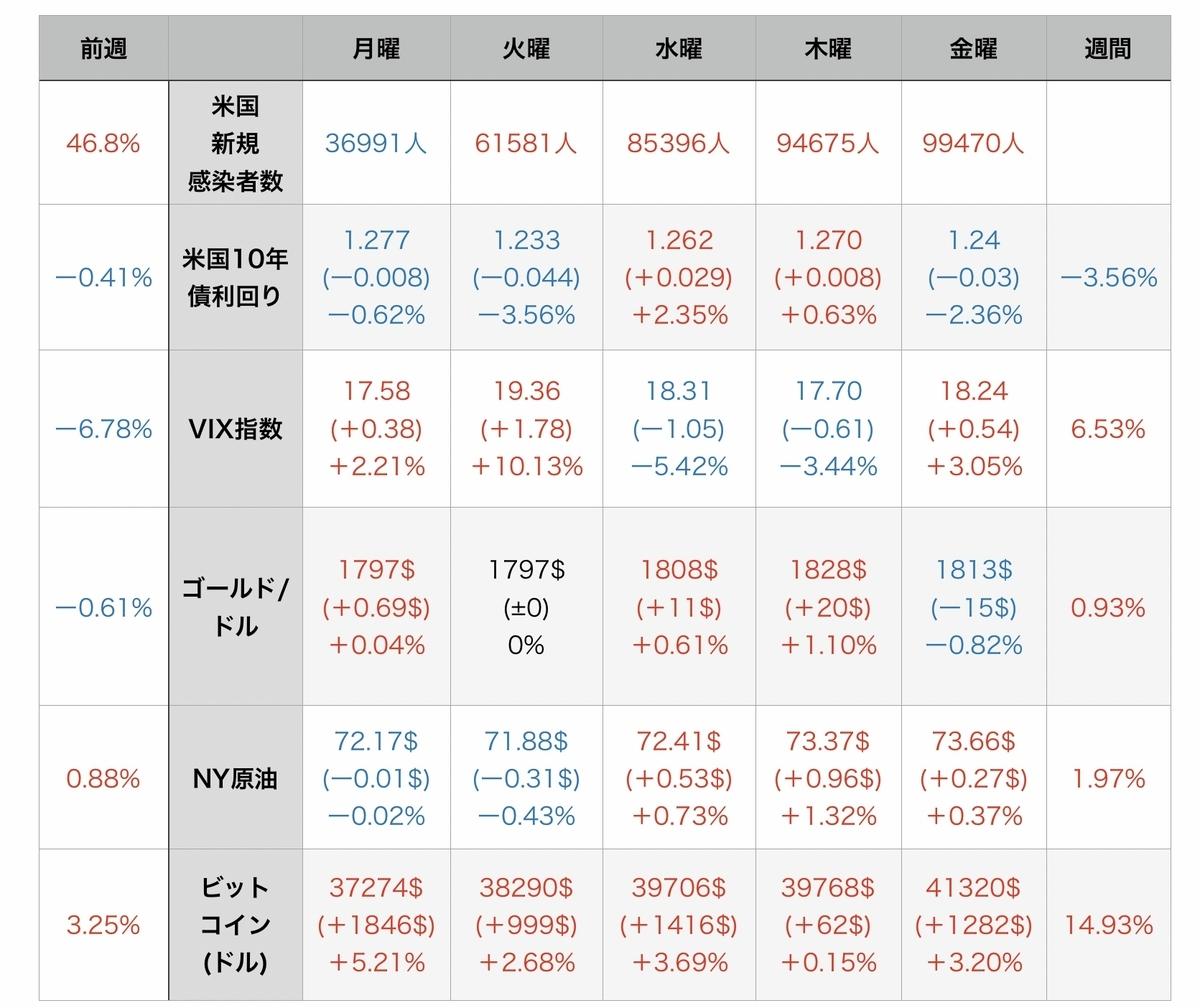 f:id:US-Stocks:20210731152641j:plain