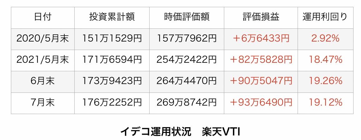 f:id:US-Stocks:20210801091512j:plain