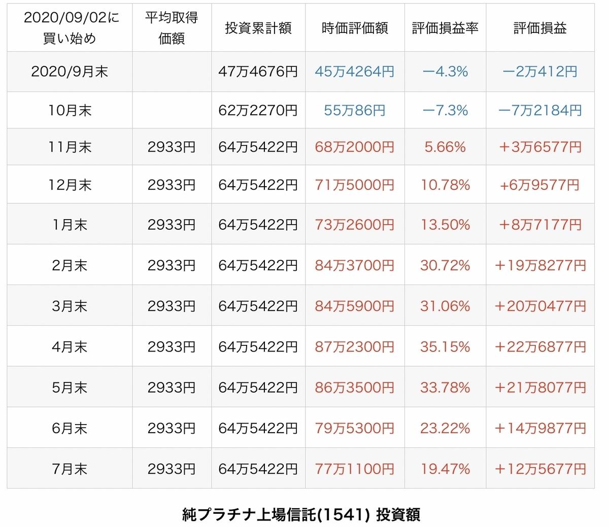 f:id:US-Stocks:20210801092410j:plain