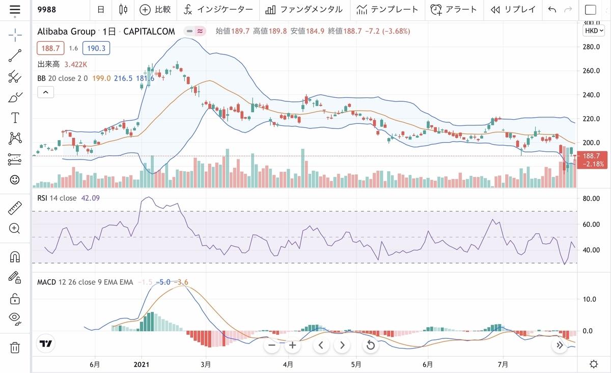 f:id:US-Stocks:20210802082320j:plain