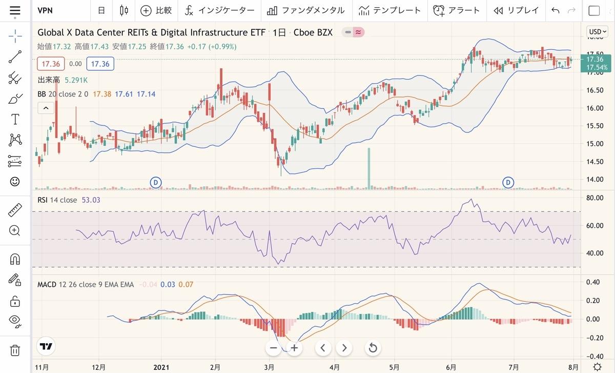 f:id:US-Stocks:20210802120825j:plain
