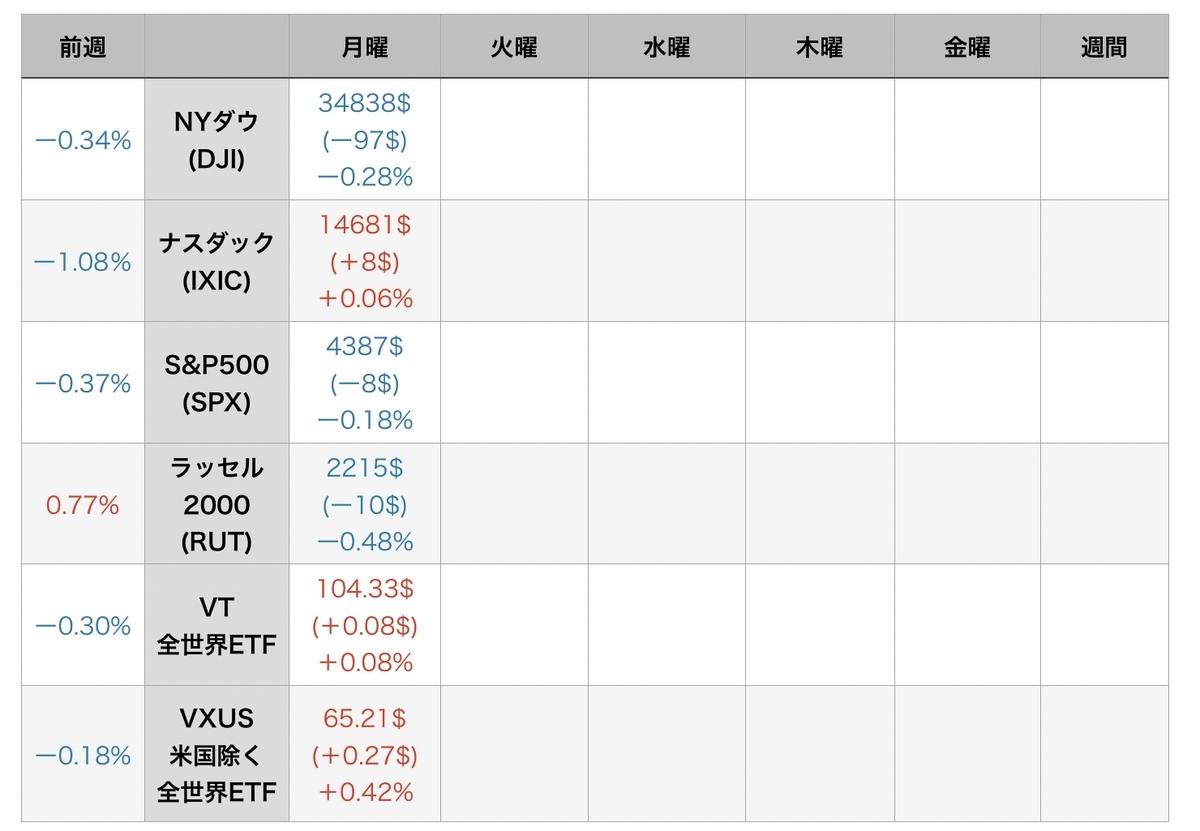 f:id:US-Stocks:20210803091124j:plain