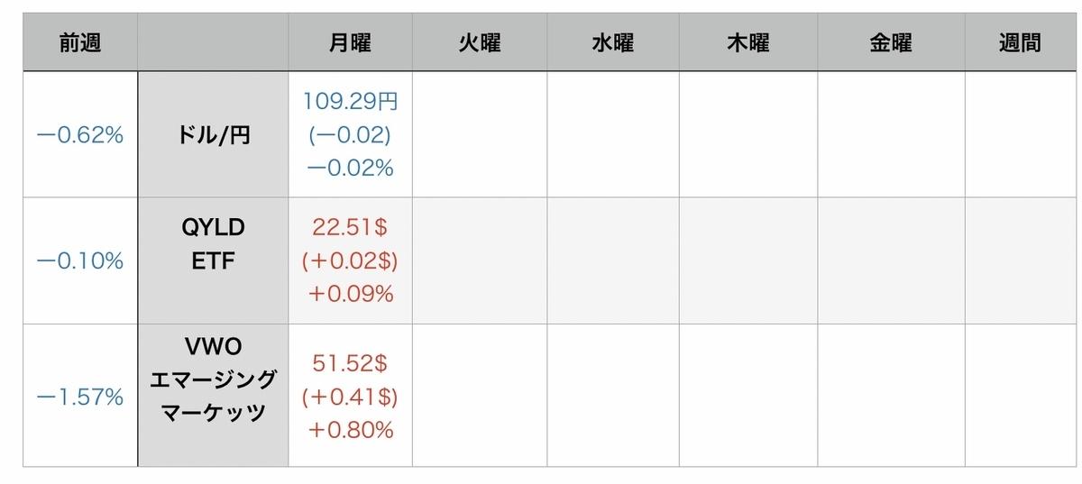 f:id:US-Stocks:20210803091201j:plain