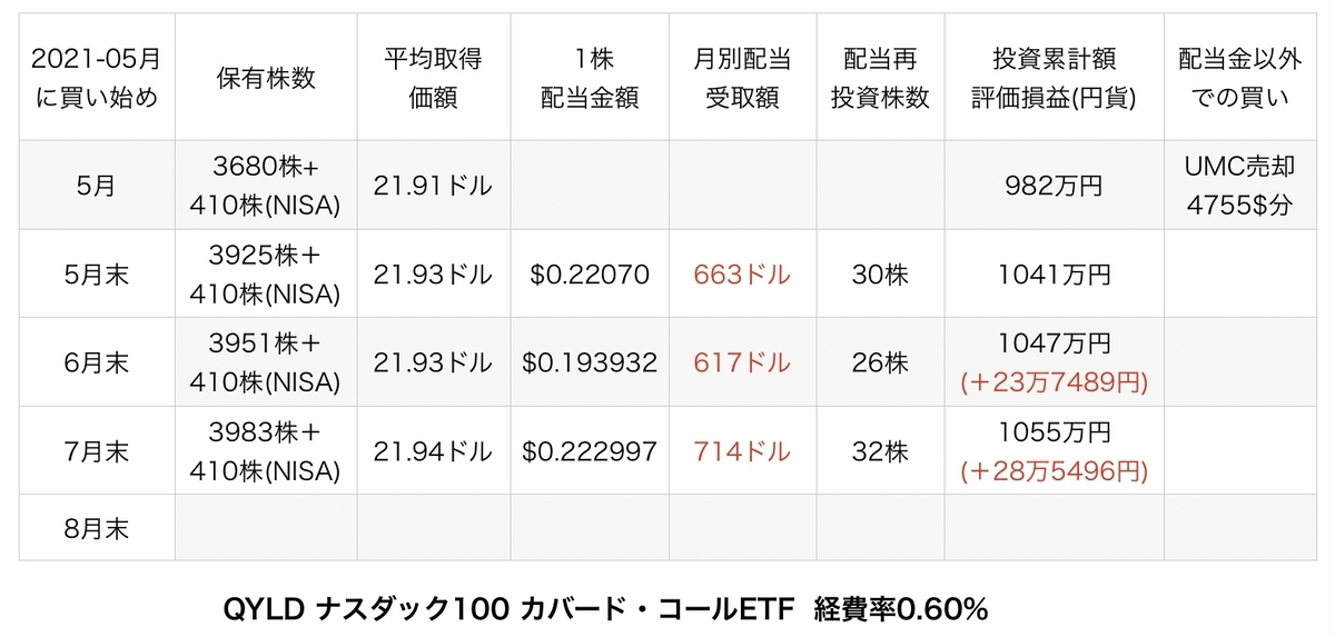 f:id:US-Stocks:20210803114534j:plain