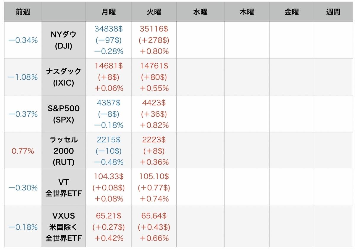 f:id:US-Stocks:20210804085902j:plain