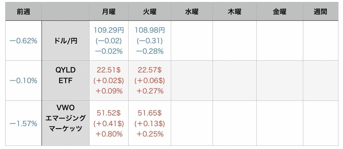 f:id:US-Stocks:20210804090129j:plain