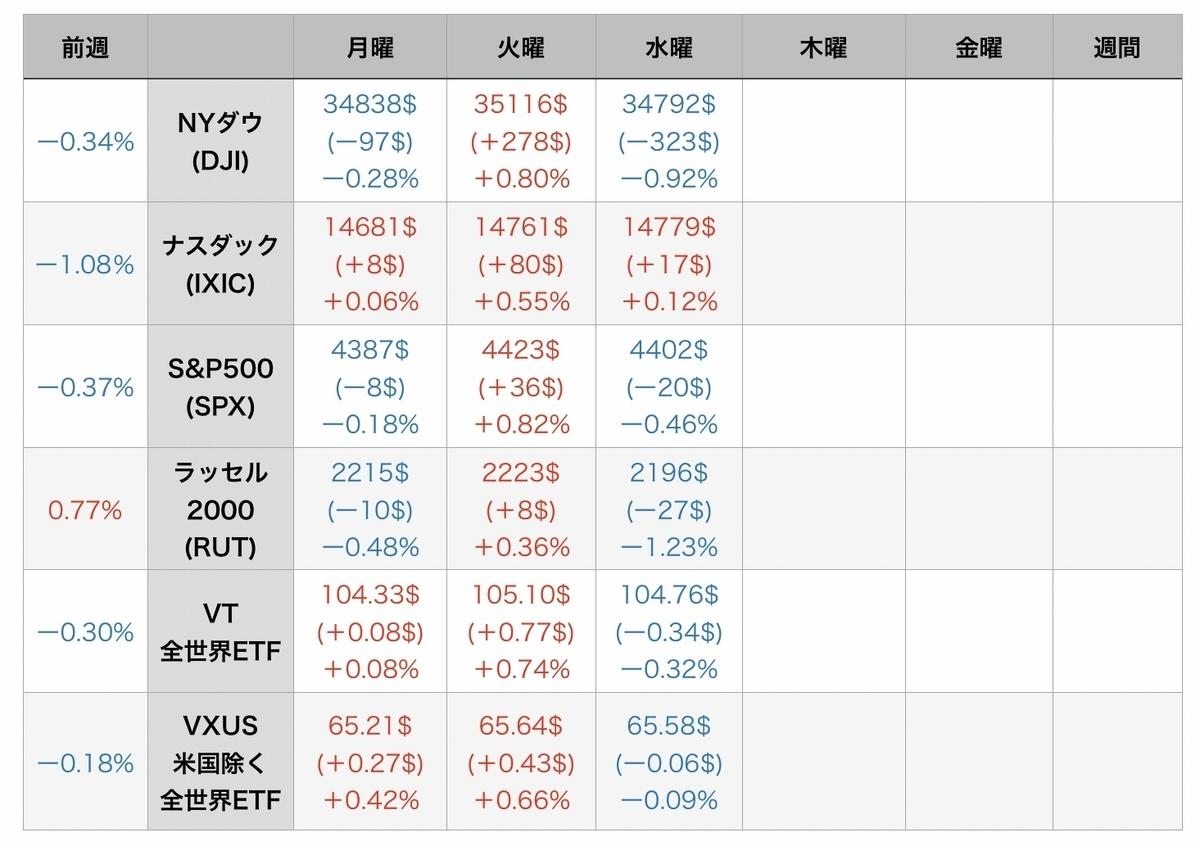 f:id:US-Stocks:20210805073711j:plain