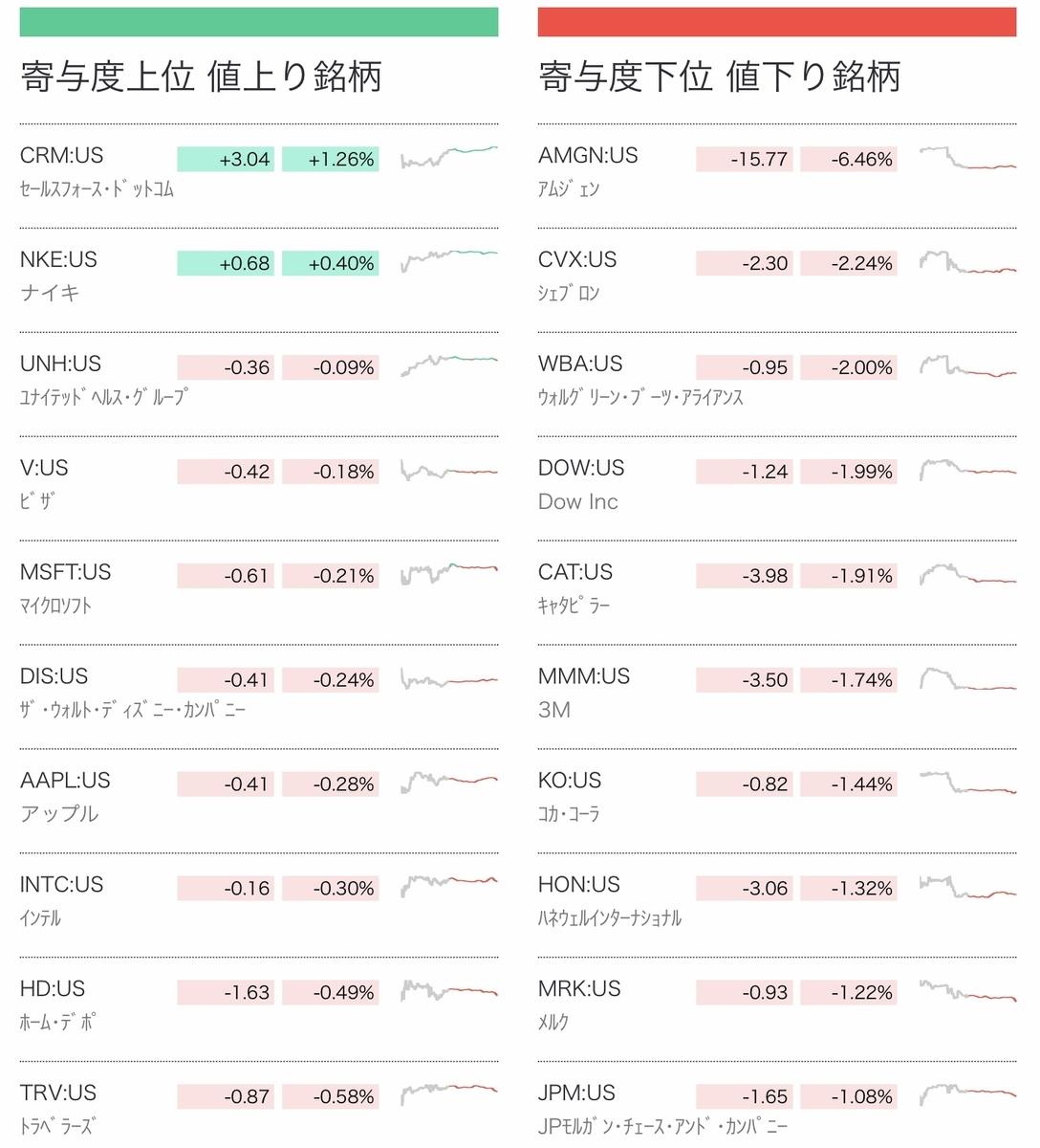 f:id:US-Stocks:20210805073928j:plain