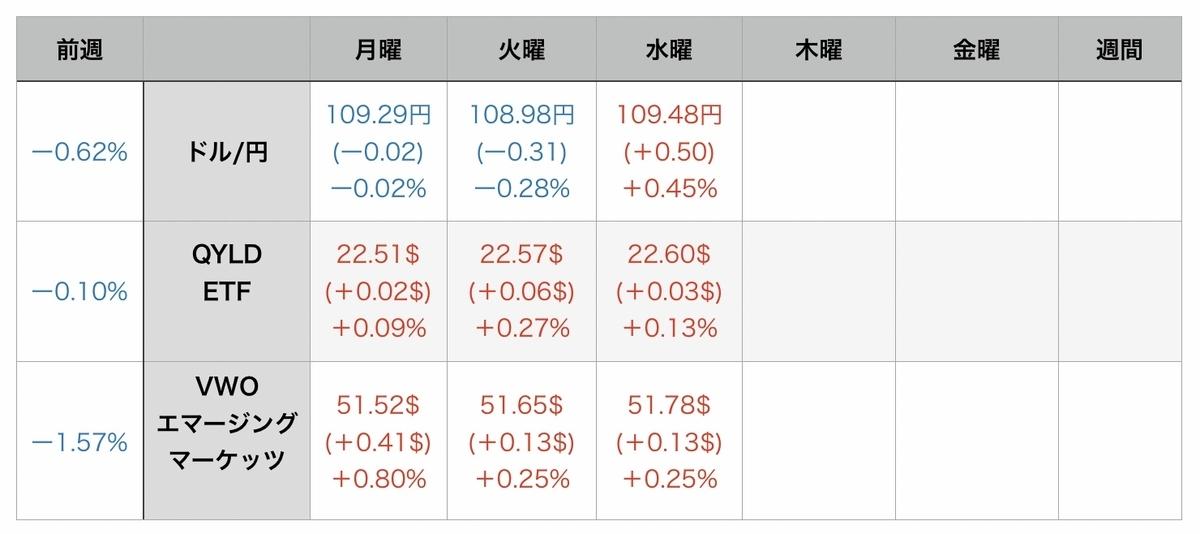 f:id:US-Stocks:20210805074155j:plain