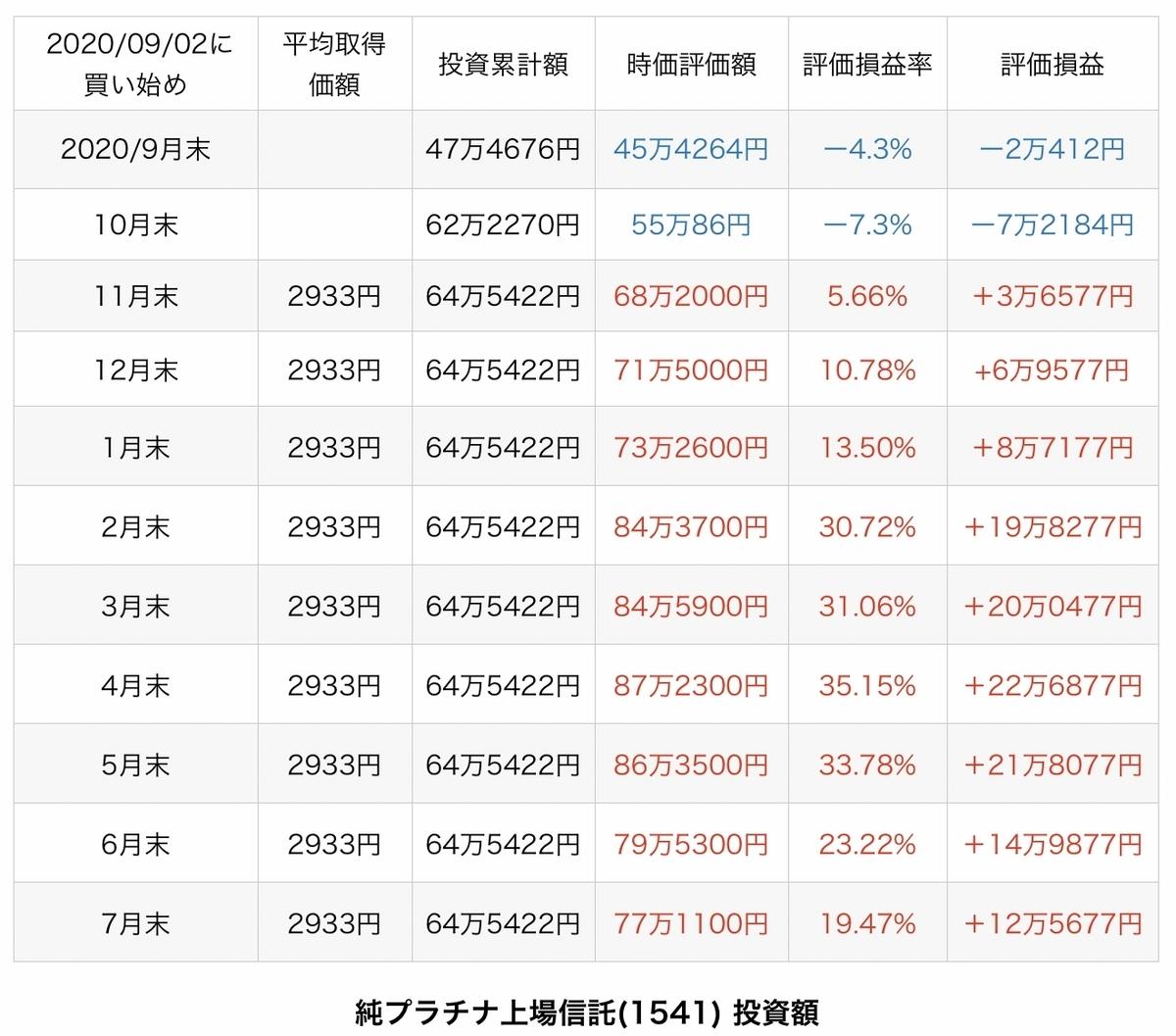 f:id:US-Stocks:20210805094140j:plain