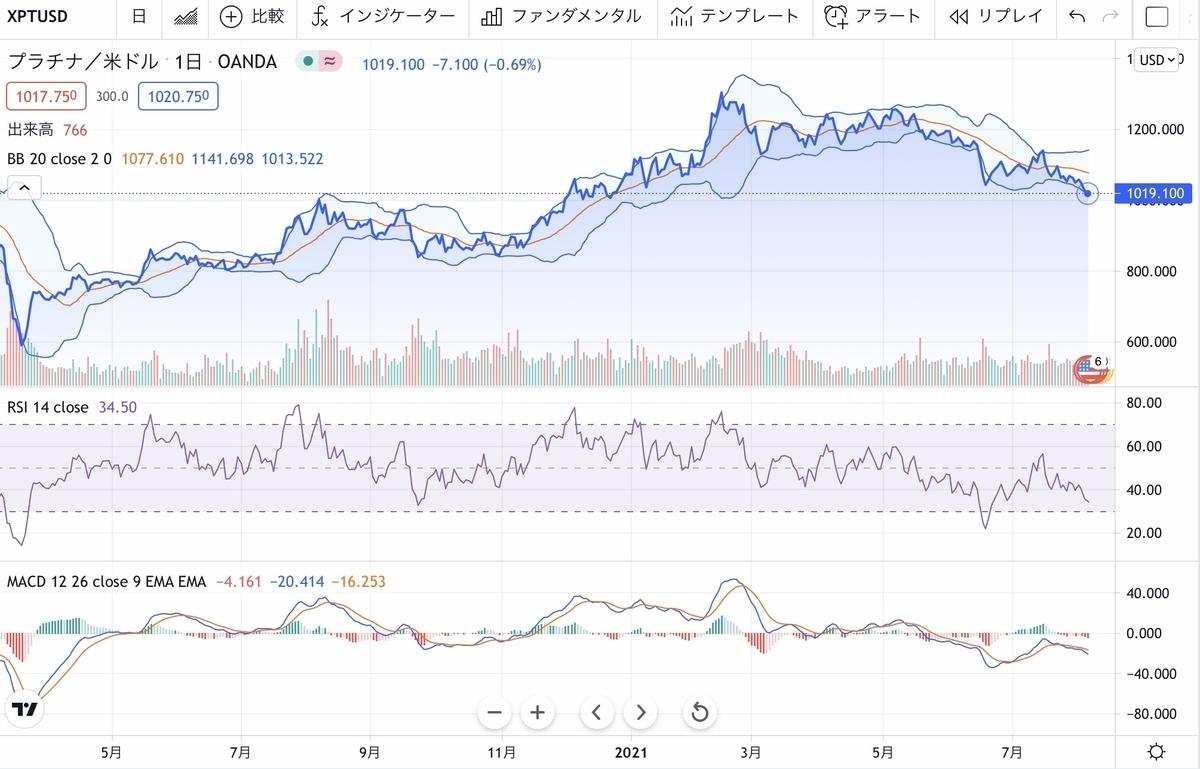f:id:US-Stocks:20210805094936j:plain