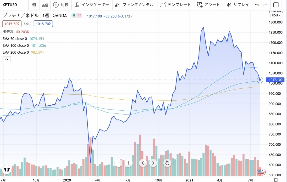 f:id:US-Stocks:20210805095435j:plain