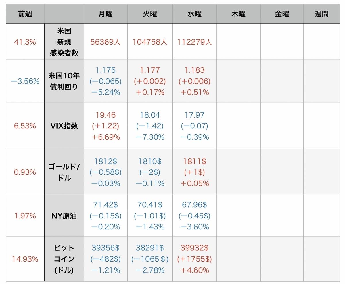 f:id:US-Stocks:20210805110847j:plain