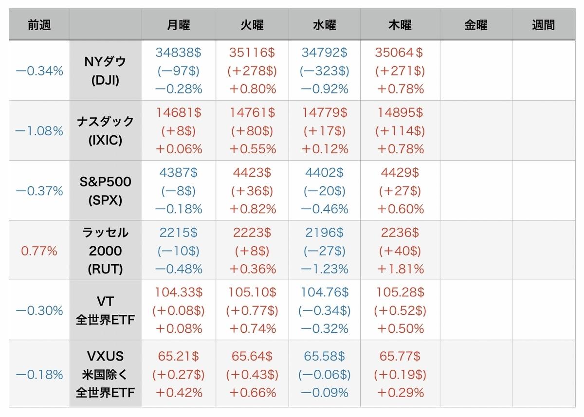 f:id:US-Stocks:20210806074349j:plain