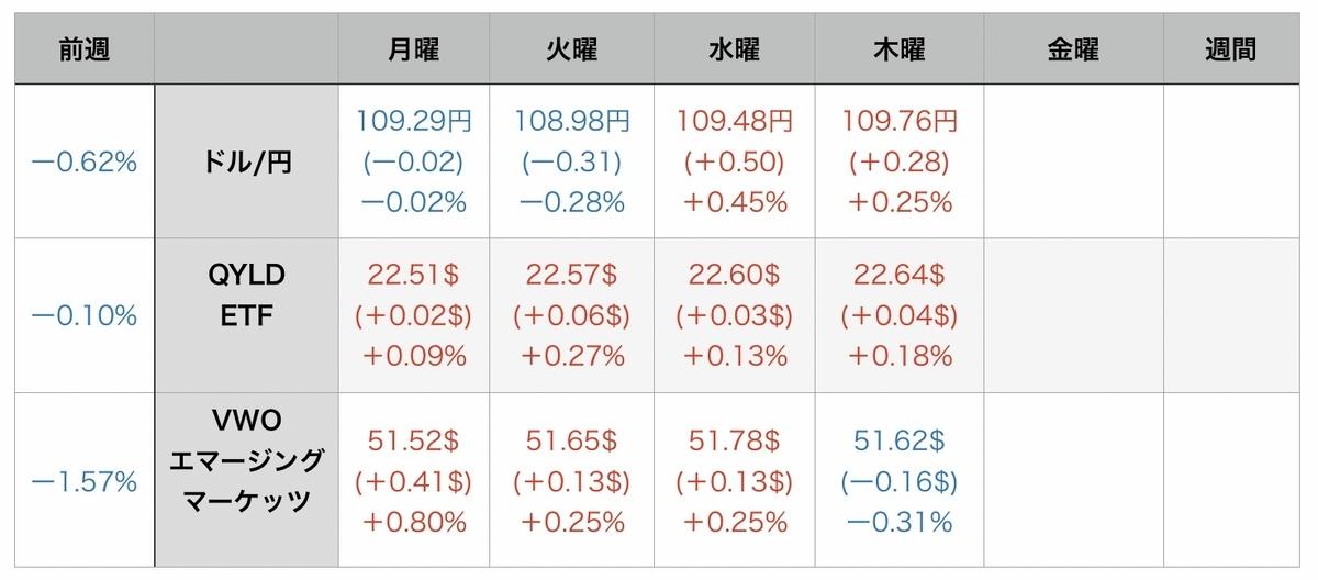 f:id:US-Stocks:20210806074858j:plain
