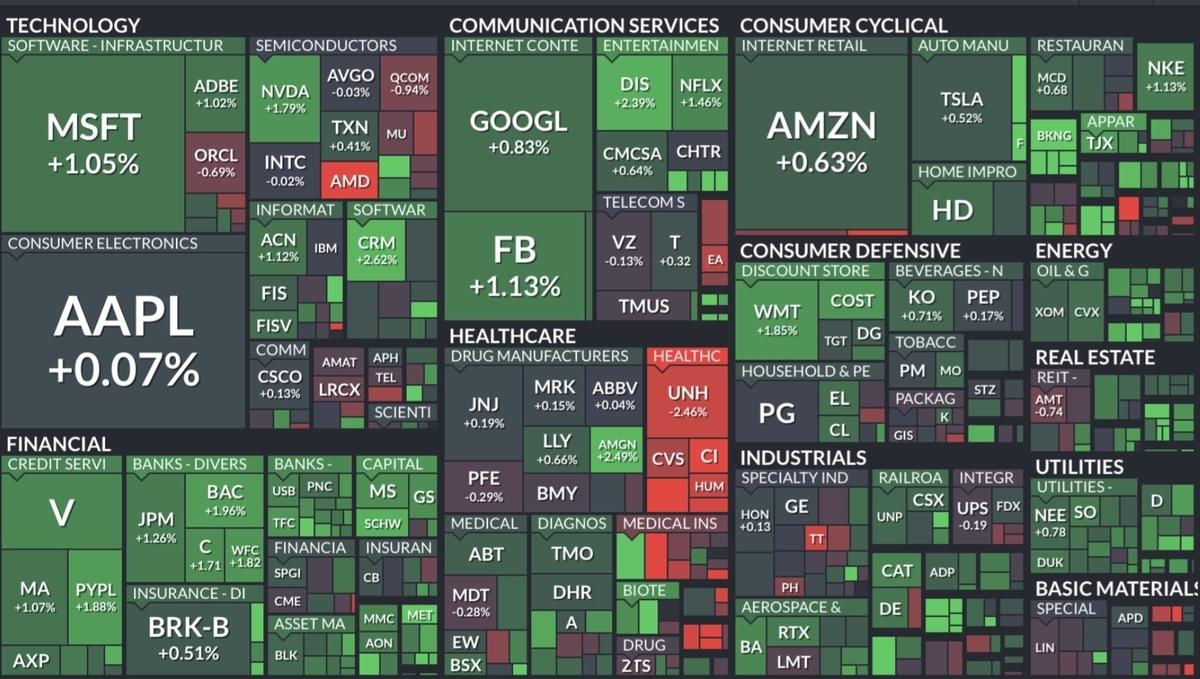 f:id:US-Stocks:20210806080705j:plain
