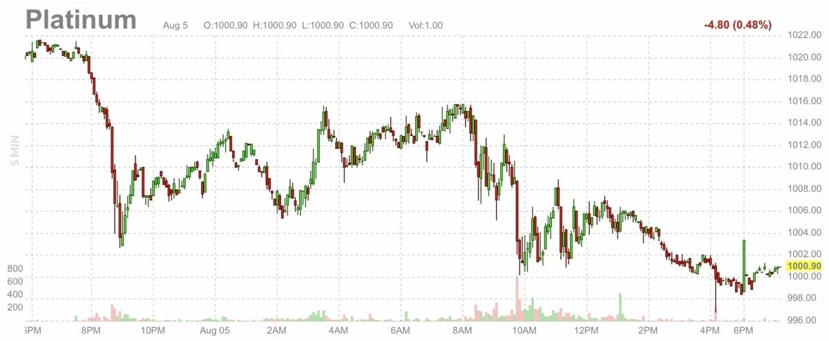 f:id:US-Stocks:20210806083105j:plain