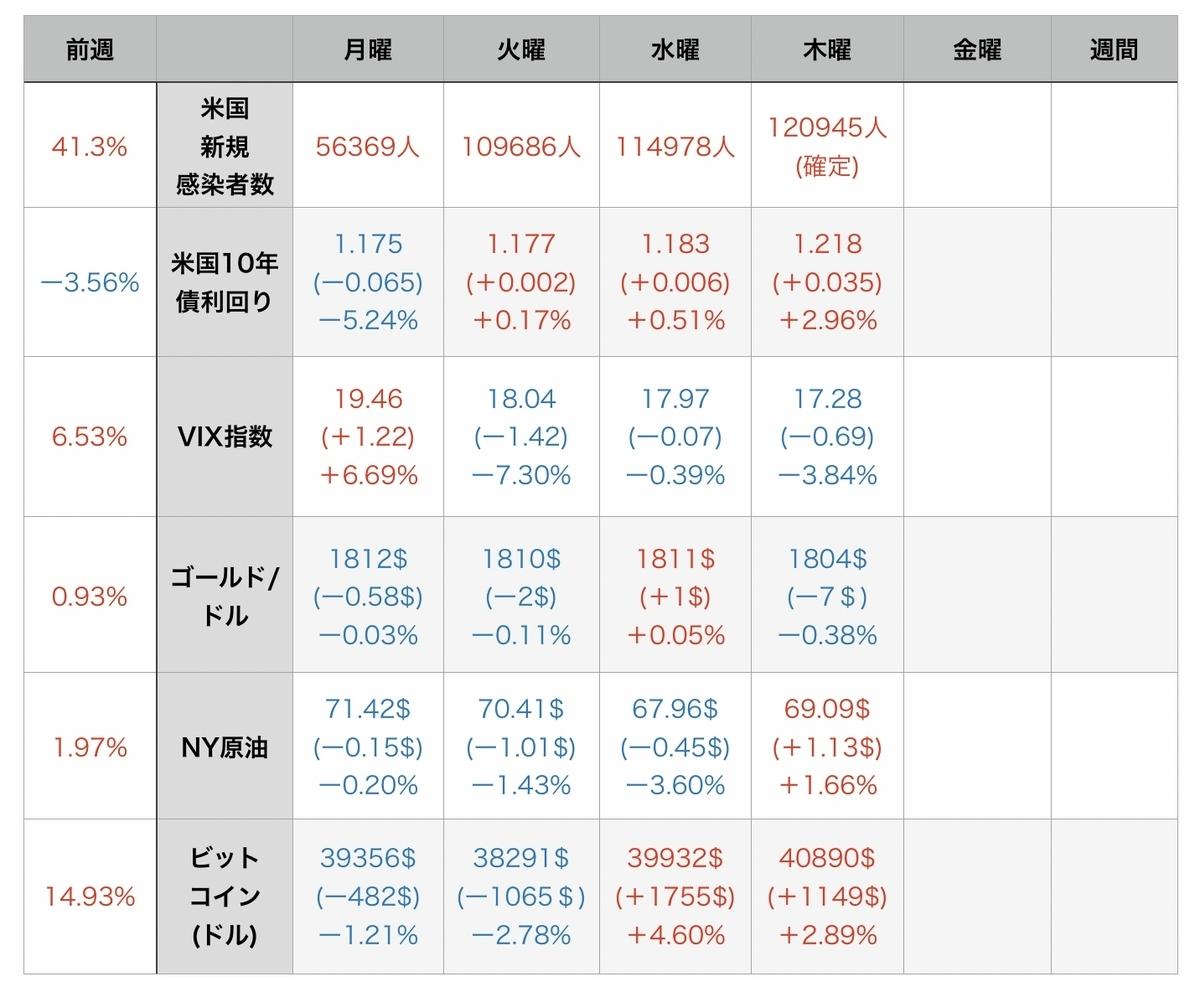 f:id:US-Stocks:20210806124609j:plain