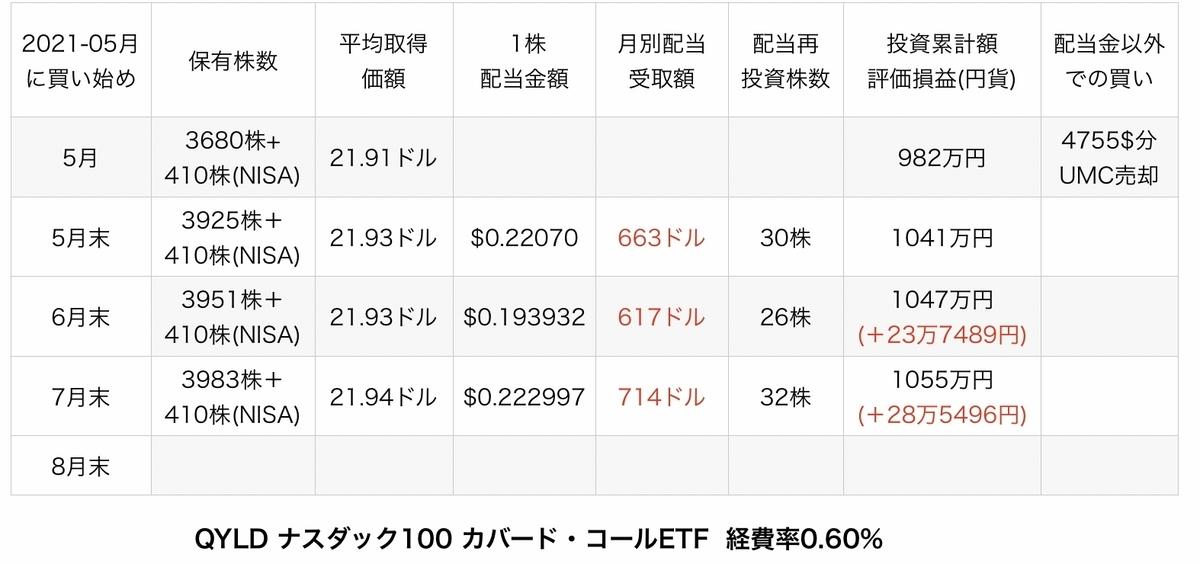 f:id:US-Stocks:20210806130338j:plain