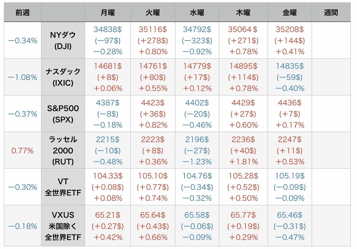 f:id:US-Stocks:20210807074658j:plain