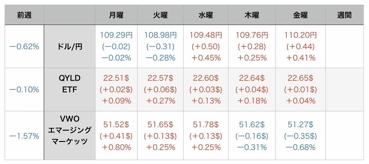 f:id:US-Stocks:20210807074931j:plain