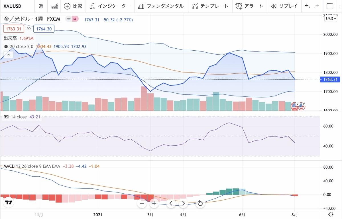 f:id:US-Stocks:20210807081831j:plain