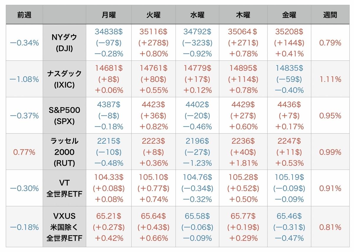 f:id:US-Stocks:20210808082238j:plain