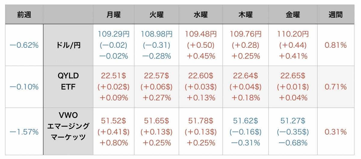 f:id:US-Stocks:20210808082448j:plain