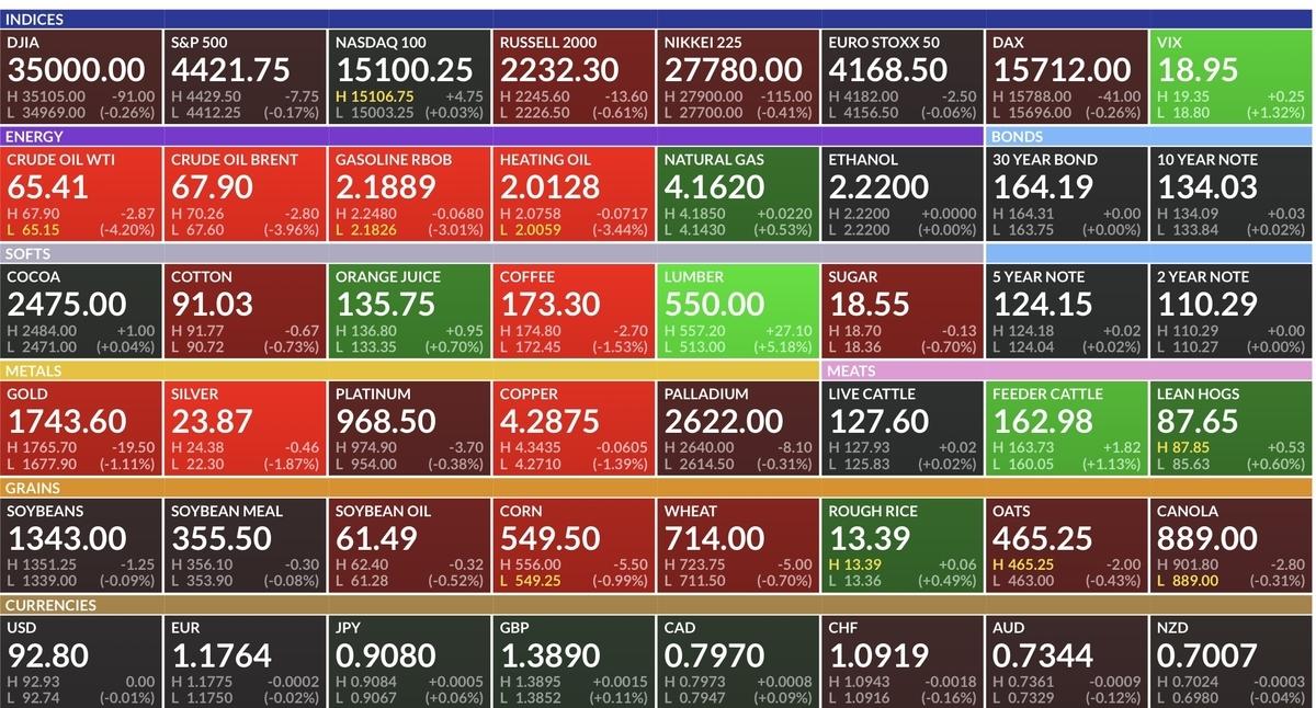 f:id:US-Stocks:20210809185200j:plain