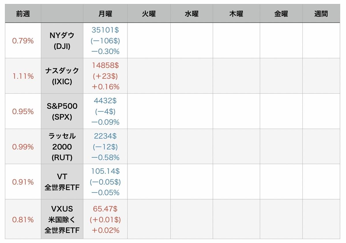 f:id:US-Stocks:20210810080700j:plain