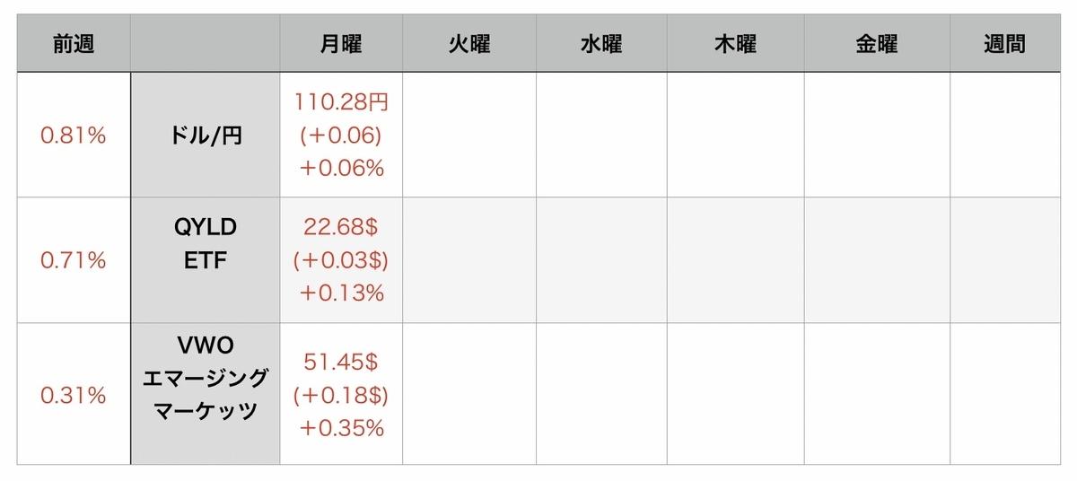f:id:US-Stocks:20210810081129j:plain