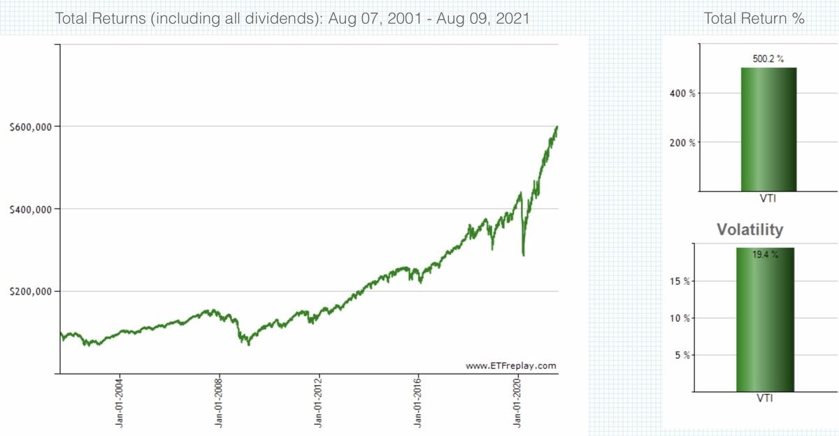 f:id:US-Stocks:20210810141714j:plain