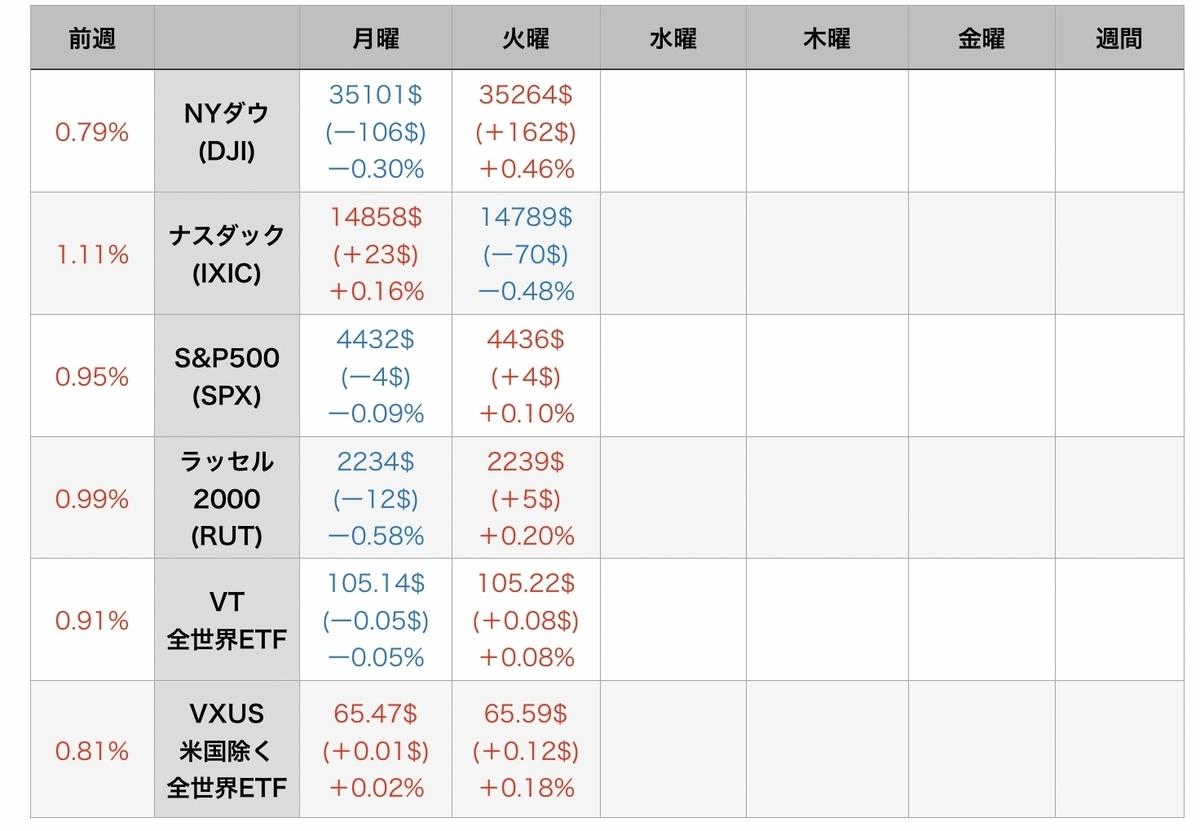 f:id:US-Stocks:20210811072230j:plain