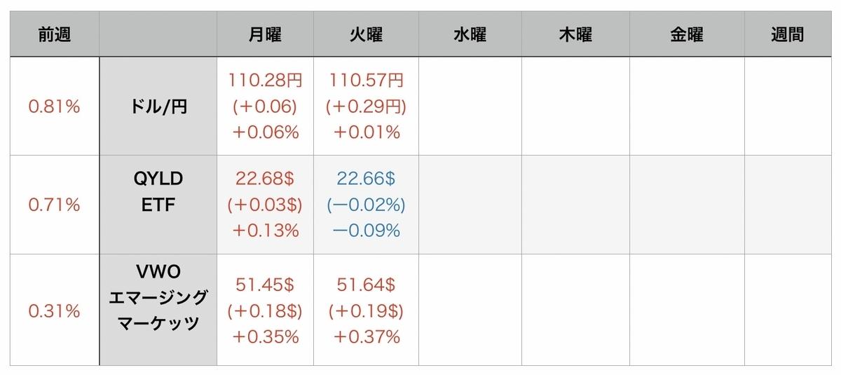 f:id:US-Stocks:20210811072453j:plain