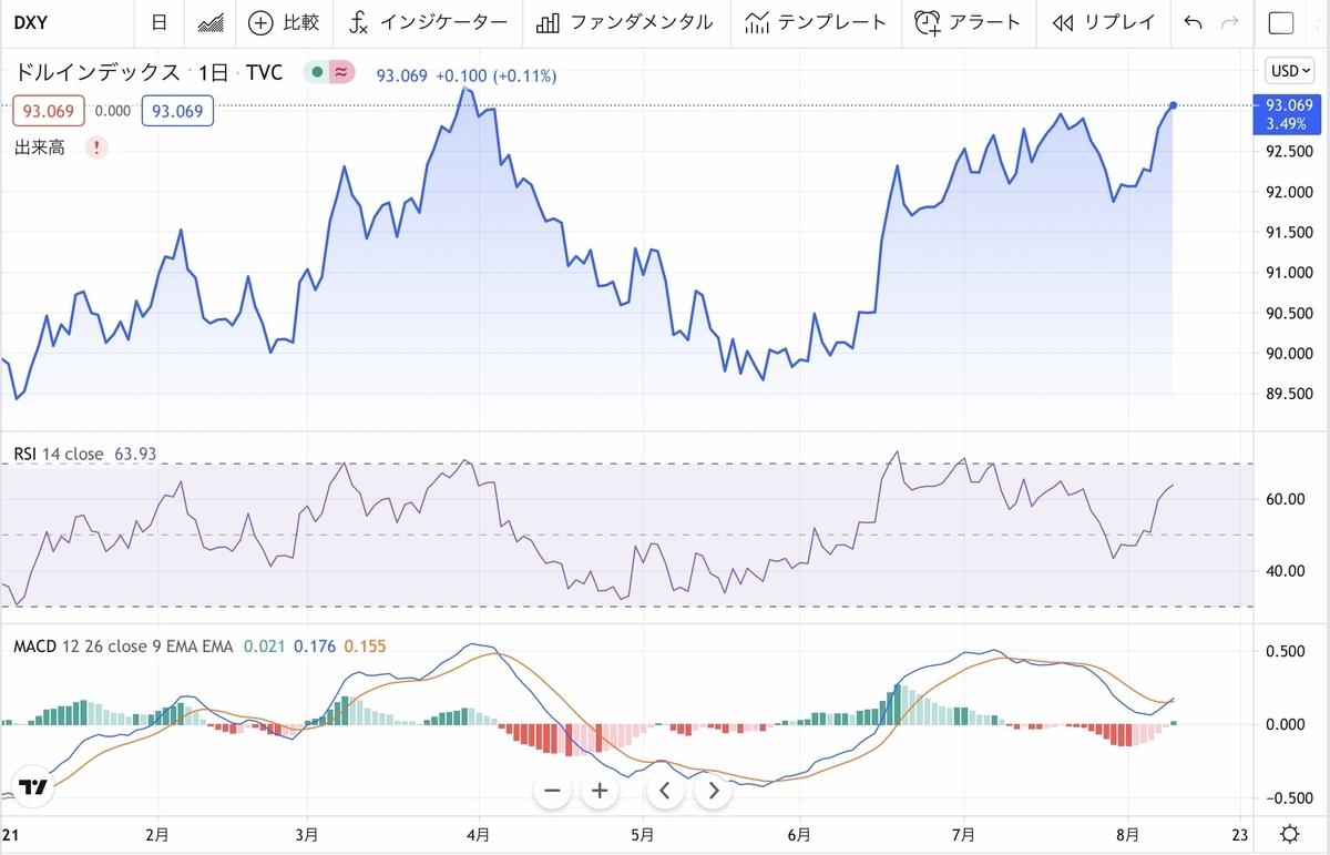 f:id:US-Stocks:20210811074232j:plain