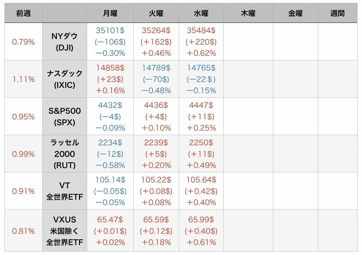f:id:US-Stocks:20210812083152j:plain