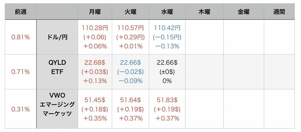 f:id:US-Stocks:20210812083419j:plain