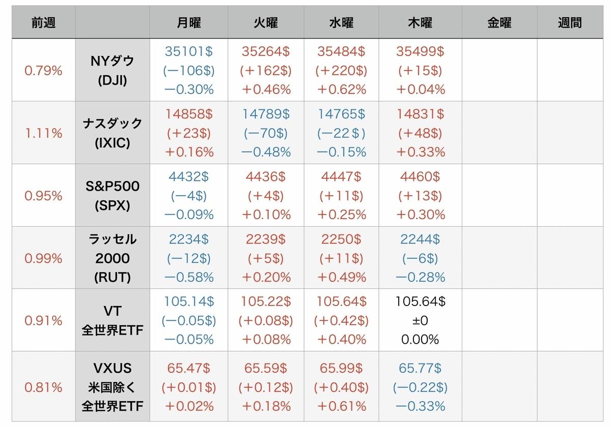 f:id:US-Stocks:20210813080106j:plain